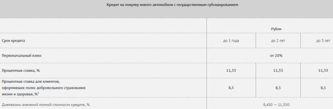 тариф юникредитбанка