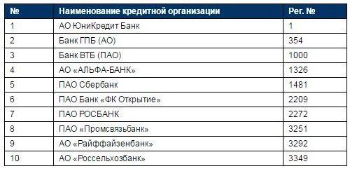 рейтинг банков в москве по надежности