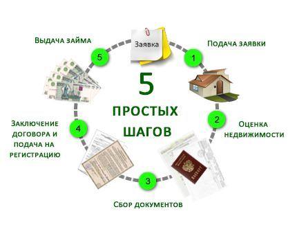 схема получения кредита