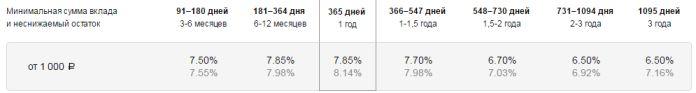ставки рубли в офисах