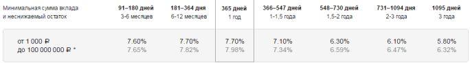 макс рост рубли