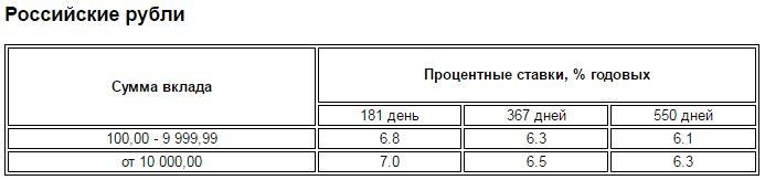 пенсионный в рублях