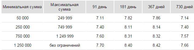 основной доход в рублях