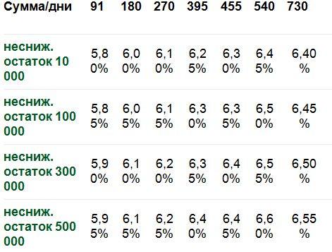 проценты в рублях