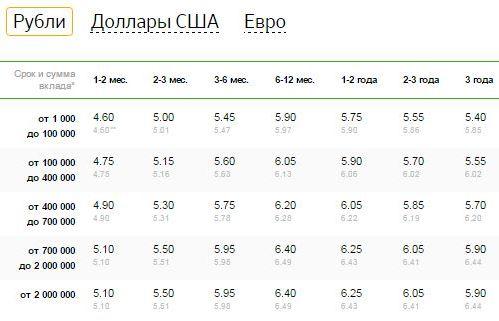 ставки по рублям