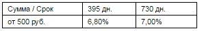 процент по пенсионному