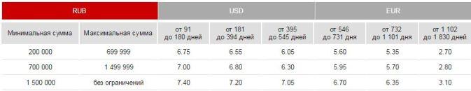 выгодный рубли