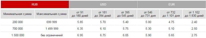 накопительный рубли