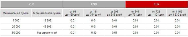 накопить евро