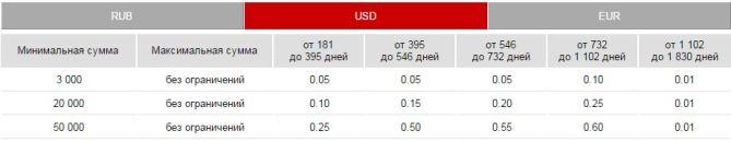 комфорт доллары